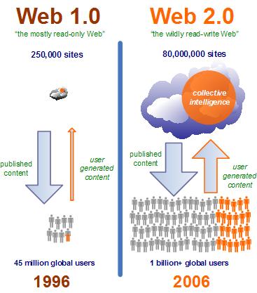 Web 1 et Web 2